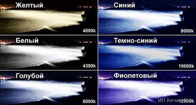 Ксенон по яркости, 4300 – 4500 К, 4500 – 5500 К, 5500 – 8000 К, 8000,